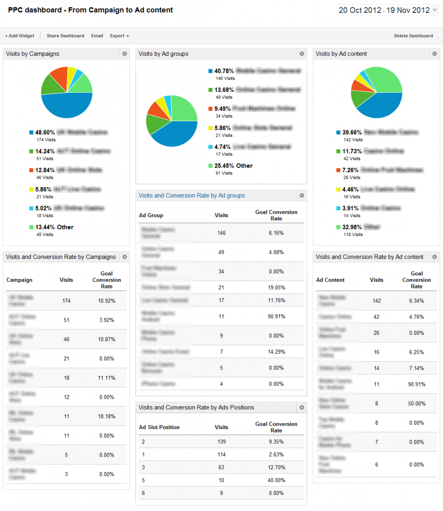 ppc-dashboard-from-campaign-to-ad-content