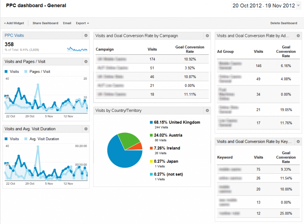ppc-dashboard-general