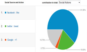 smm-google-analytics