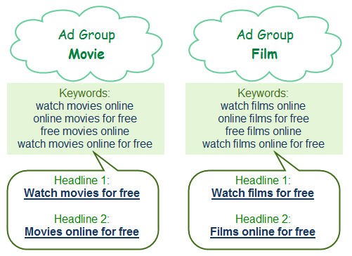 google-adwords-ad-groups