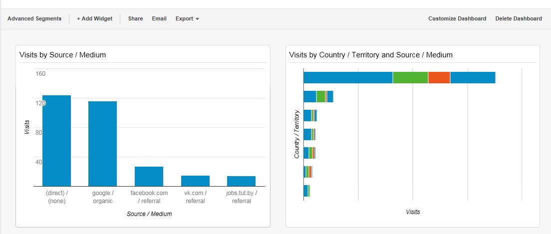 google-analytics-dashboard-widgets-bar-layout