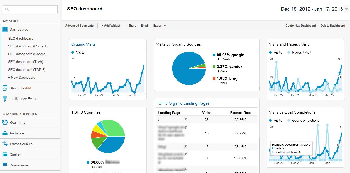 google-analytics-seo-dashboard