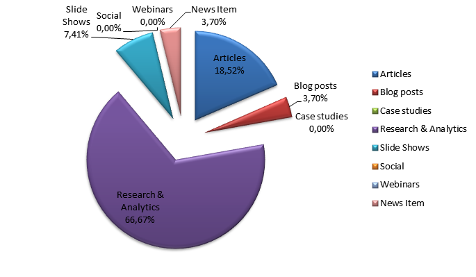 Most Popular Content Categories: Individual Blogs
