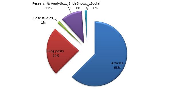 Most Popular Content Categories: Portals